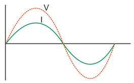 Grafik hubungan antara tegangan v dan arus i fisikanya man 2 grafik rangkaian induktif ccuart Images
