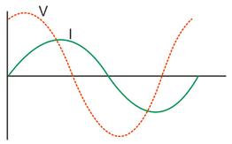 Grafik hubungan antara tegangan v dan arus i fisikanya man 2 atau dengan kata lain arus i terlambat terhadap tegangan v maka grafik i bergeser ke kanan ccuart Images